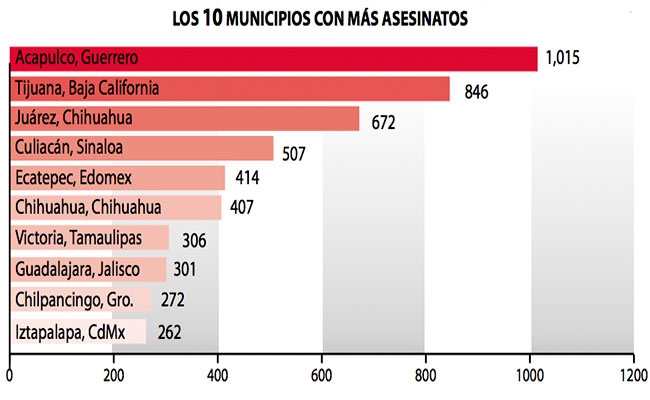 Homicidio en México aumenta 15.4% en 2016