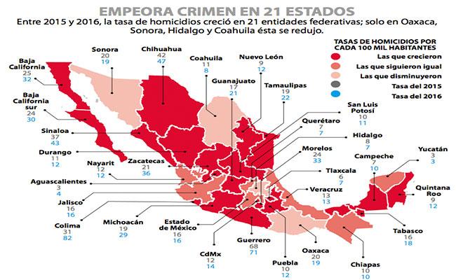 México promedió 65 homicidios diarios en 2016