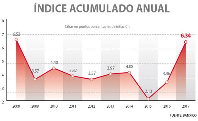proyectan-la-inflacion-mas-alta-en-8-5-an%cc%83os