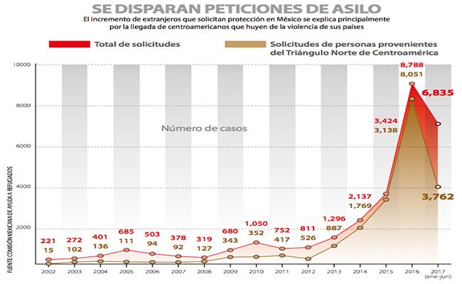 se-disparan-las-peticiones-de-asilo-a-mexico_1