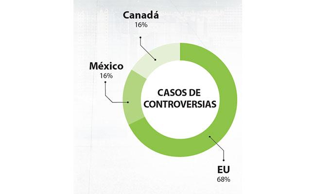 exportar-e-importar-el-justo-balance-entre-los-actores-involucrados-del-tlcan_5