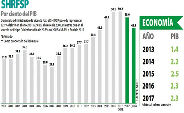 se-incrementa-deuda-publica-13-2-en-cinco-an%cc%83os-crecio-mas-que-economia-del-pais_2