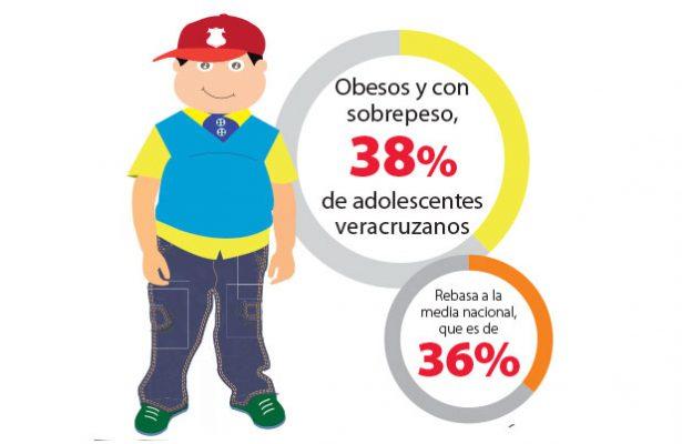 Están obesos y con sobrepeso, 38% de los adolescentes veracruzanos