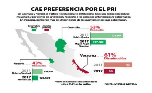 PRI obtuvo menos votos que en 2011 y 2013