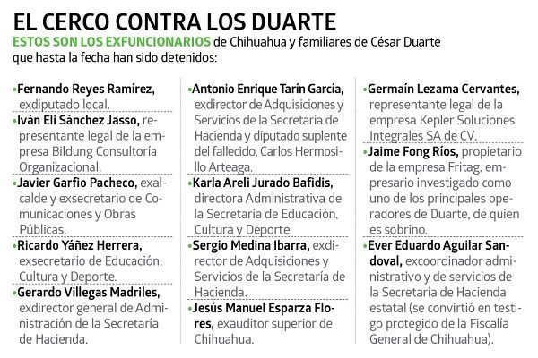 Ubican 119 empresas de Duarte: investigación de Eje Central