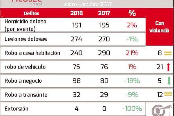 Crece la incidencia delictiva en región sur
