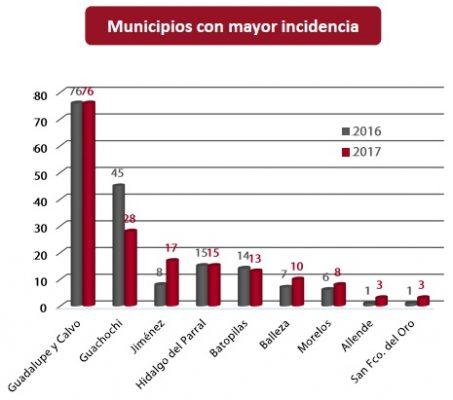 Aumentan 112.5% los homicidios en Jiménez