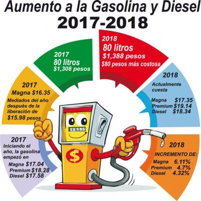 Aumento de hasta 6.11% en la gasolina Magna el año pasado