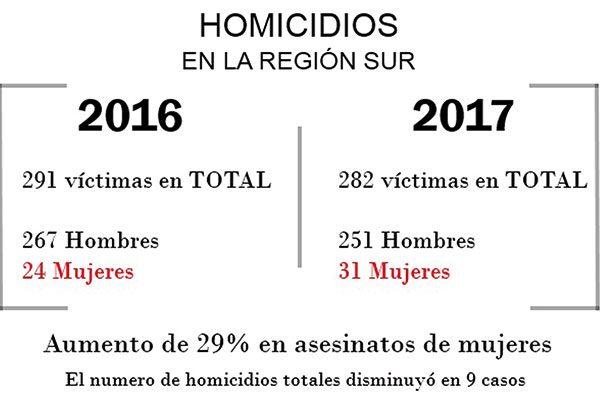 Aumentan 29% los asesinatos de mujeres