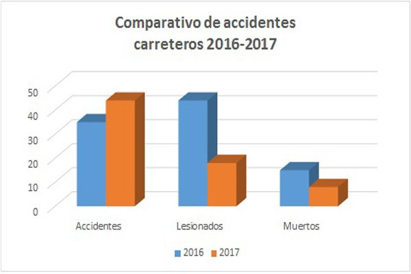 Índice de accidentes carreteros mayor que en el 2016: PFP