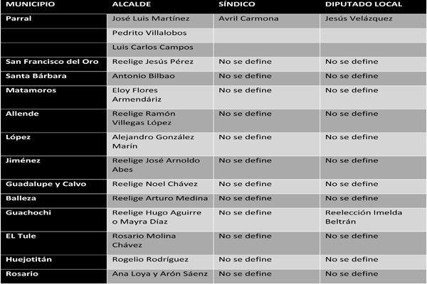 Trascienden nombres de posibles  candidatos a la Alcaldía por el PRI