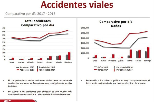 Se disparan los accidentes por conducir ebrio