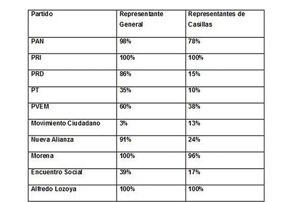 PRI y Lozoya cubren 100% representantes de casilla