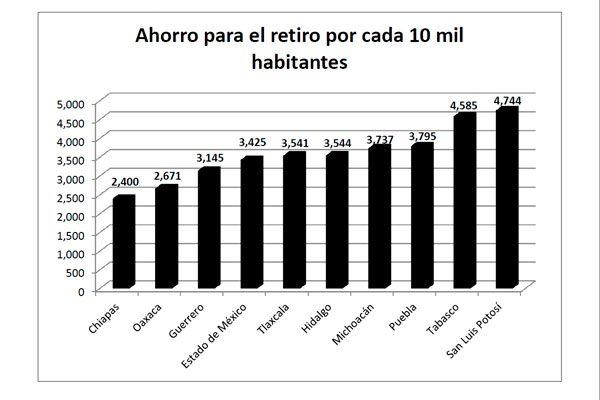 Ahorran poco los trabajadores de Puebla para mejorar su jubilación