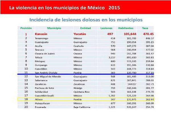 Catalogan a Atlixco como uno de los municipios más violentos del país