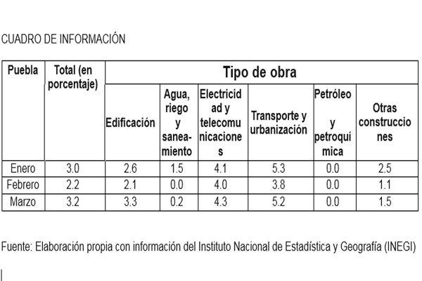 Alcanza valor de producción de la construcción poblana 3.2%