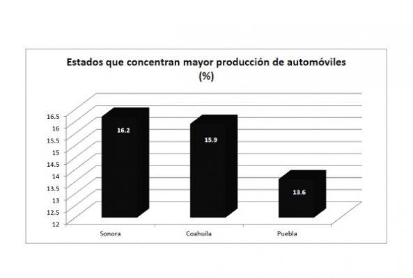 Es Puebla bronce en  producción automotriz