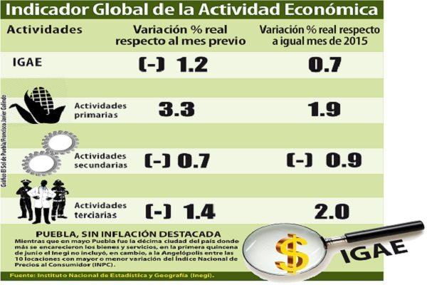 Registra economía mexicana en abril el mayor declive desde 2009