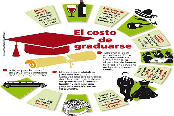Hasta 20 mil pesos gastan poblanos en graduaciones