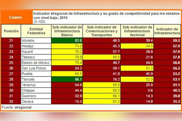 Puebla, quinto estado con peor infraestructura: Aregional
