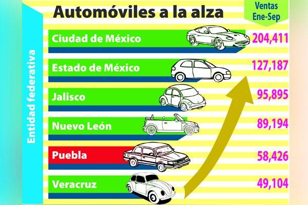 Compran poblanos más de 200 coches por día