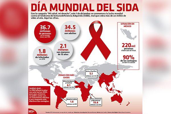 Prevención, el mejor recurso contra el VIH-Sida