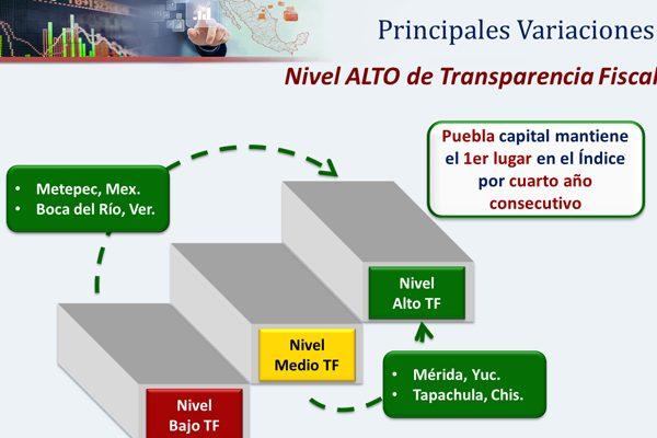 Reconocen transparencia financiera de Puebla
