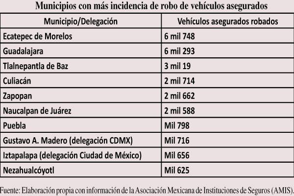 Llega Guanajuato a 'top 10' en robo de autos