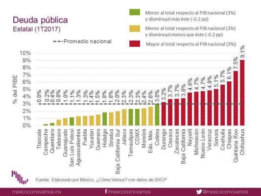 SLP con baja deuda pública