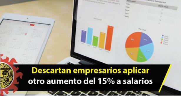 Descartan empresarios del estado aplicar otro aumento del 15% a salarios