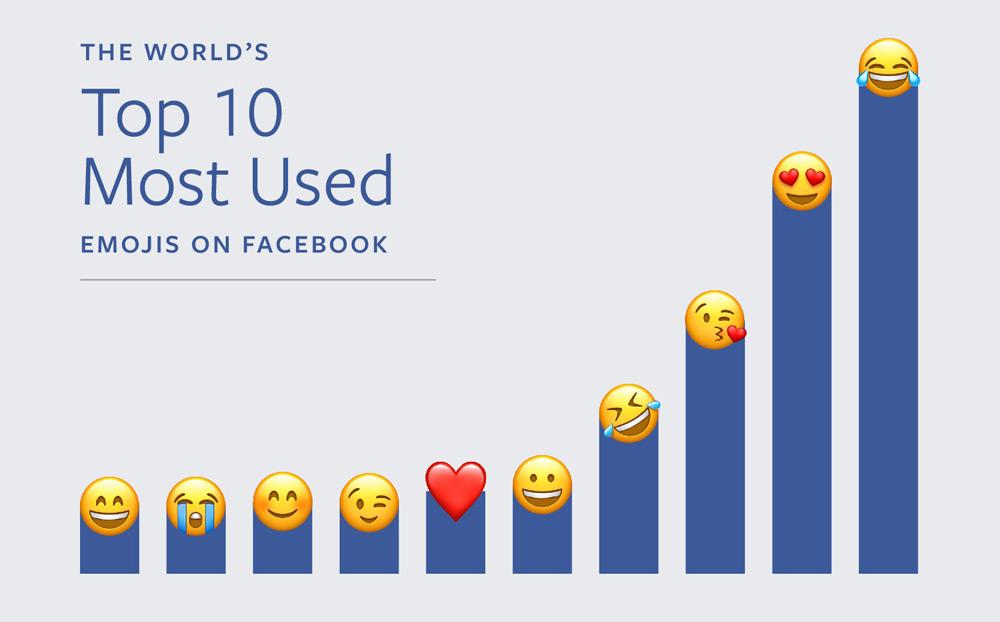 emojis-mas-usados-facebook