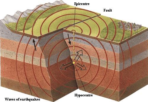 ¿Cómo Suceden los Terremotos?
