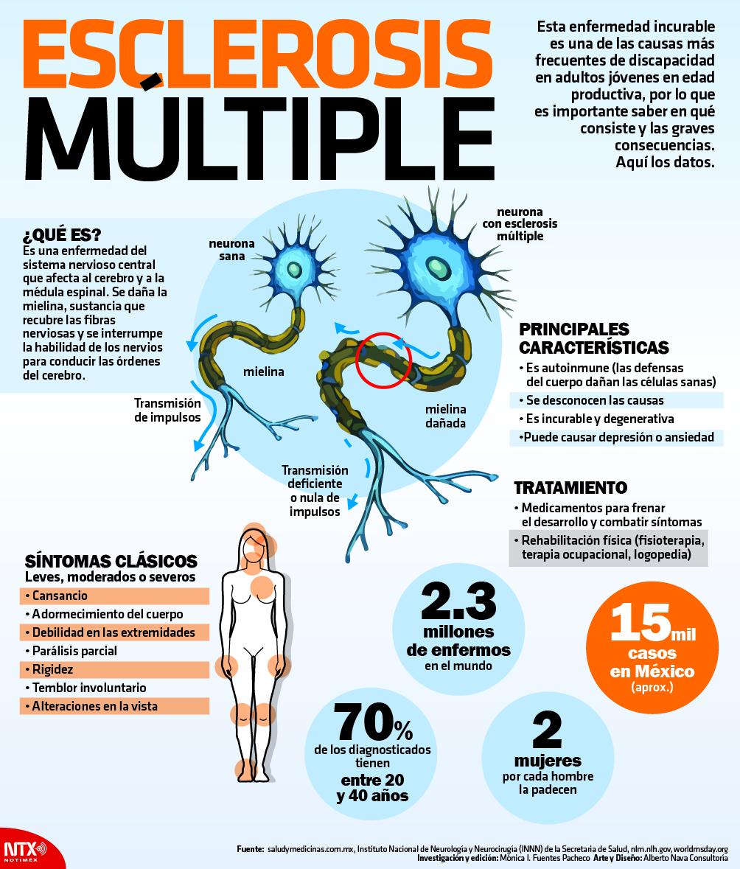 Esclerosis múltiple, conozca sobre esta enfermedad en su día mundial
