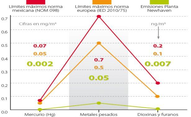 ♻️Ciudad de México sin basura: Operará planta con rigor europeo
