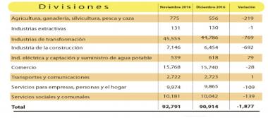 Decrece cifra de trabajadores con seguridad social: IMSS