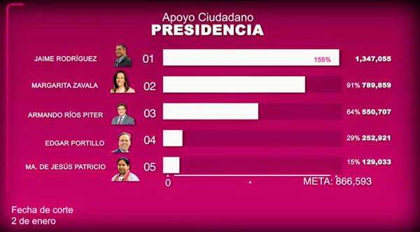 Apoyan casi 16 mil tlaxcaltecas a cinco aspirantes a candidatura independiente a la Presidencia