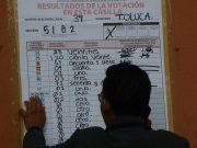 Cae PAN en las preferencias de los mexiquenses entre 1999 y 2017