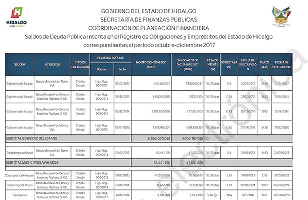 Gobierno estatal contrajo deuda por 400 mdp