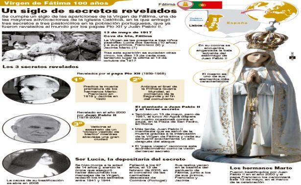 100 años de la Virgen de Fátima