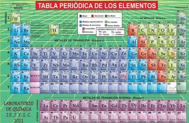 aprende gramtica a partir de la tabla peridica - Tabla Periodica Metales De Transicion Interna