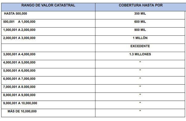 """""""Respaldo CDMX"""", mecanismo para asegurar viviendas en caso de sismo"""
