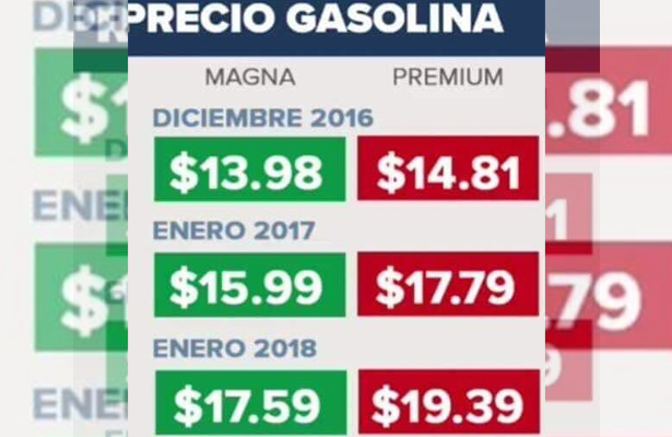 Piden aclarar el alza en precios de los combustibles
