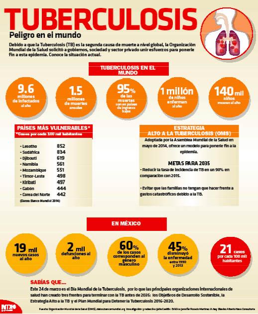 Tuberculosis, entre las principales causas de muerte a nivel mundial