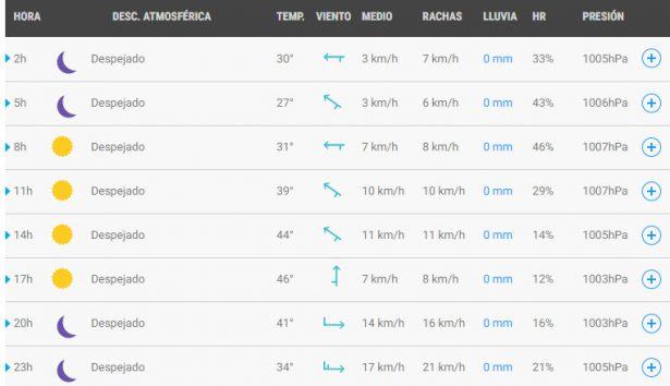 Viernes frío con lluvias y vientos fuertes en Bariloche