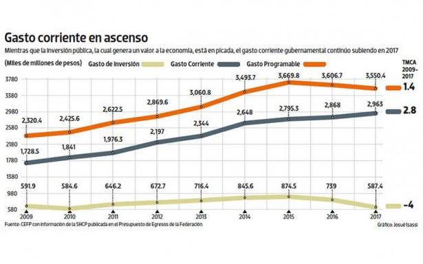 En 2017 la inversión pública se desploma 20%